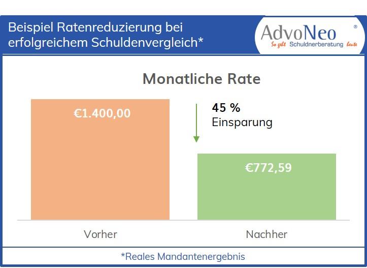 AdvoNeo Schuldnerberatung Grafik Beispiel Reduzierung Rate