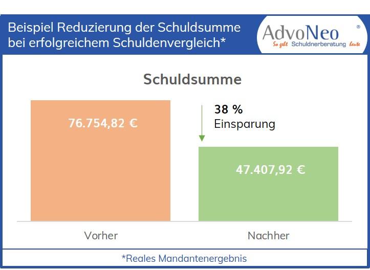AdvoNeo Schuldnerberatung Grafik Beispiel Reduzierung Schuldsumme