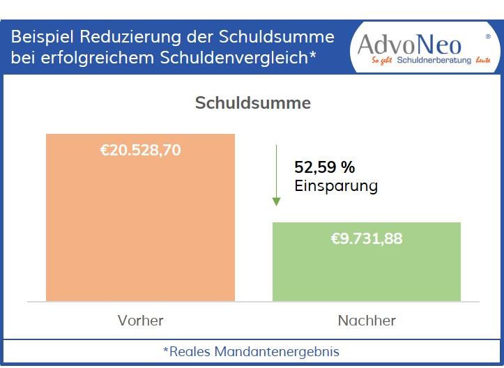 Grafik Reduzierung Schuldsumme nach erfolgreichen Vergleich